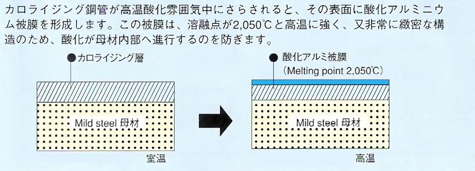 耐熱・耐酸化性の原理